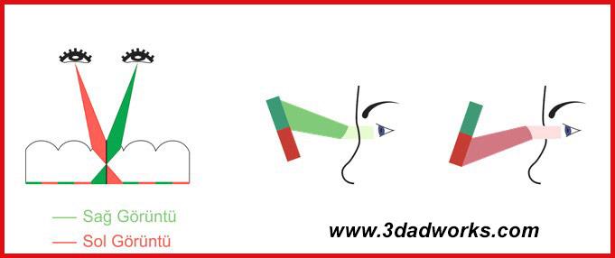 Sağ ve sol gözün lenticular üründen gelen yansımaları farklı algılaması sonucunda 3D optik görüntü elde edilir.